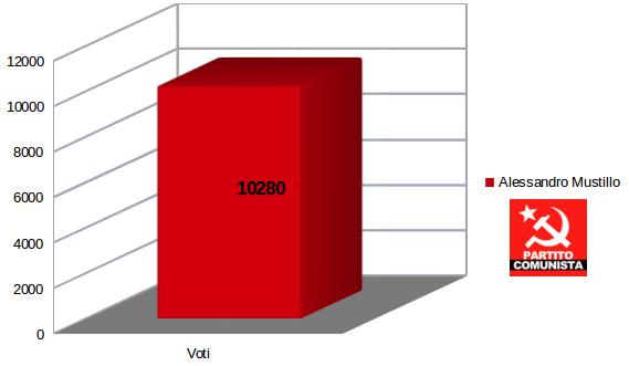 elezioni amministrative roma 2016 alessandro mustillo partito comunista voti