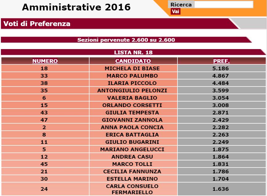 elezioni roma 2016 eletti partito democratico